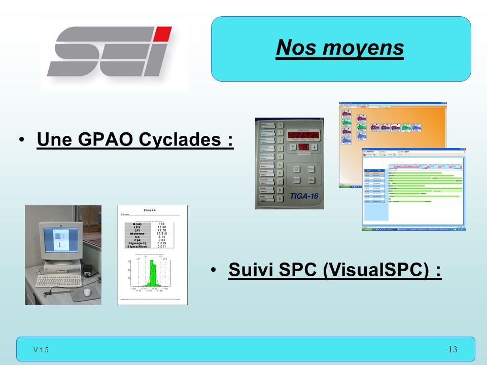 Nos moyens Une GPAO Cyclades : Suivi SPC (VisualSPC) :