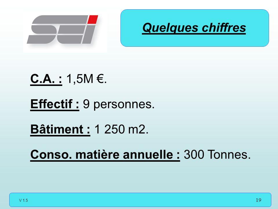 Quelques chiffres C.A. : 1,5M €. Effectif : 9 personnes.