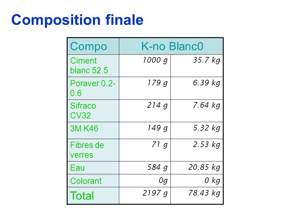 Composition finale Total K-no Blanc0 Compo Ciment blanc 52.5