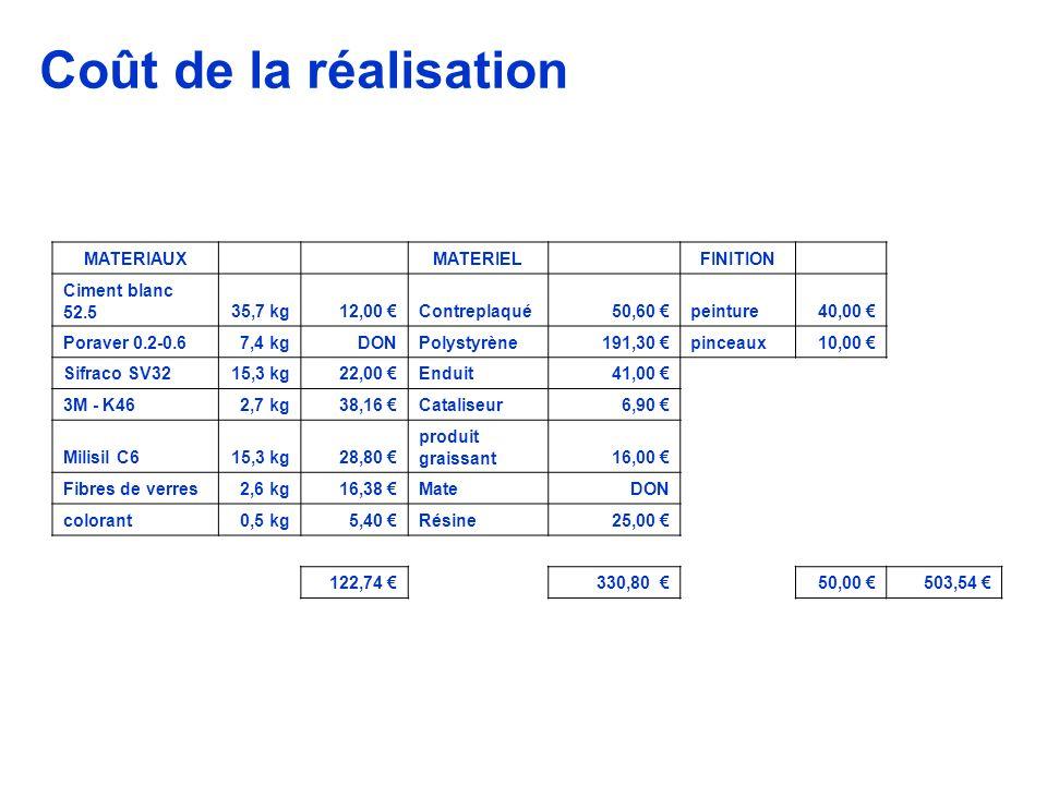 Coût de la réalisation MATERIAUX MATERIEL FINITION Ciment blanc 52.5