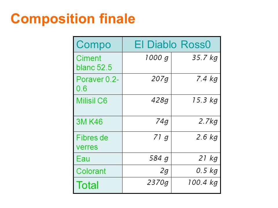Composition finale Total El Diablo Ross0 Compo Ciment blanc 52.5