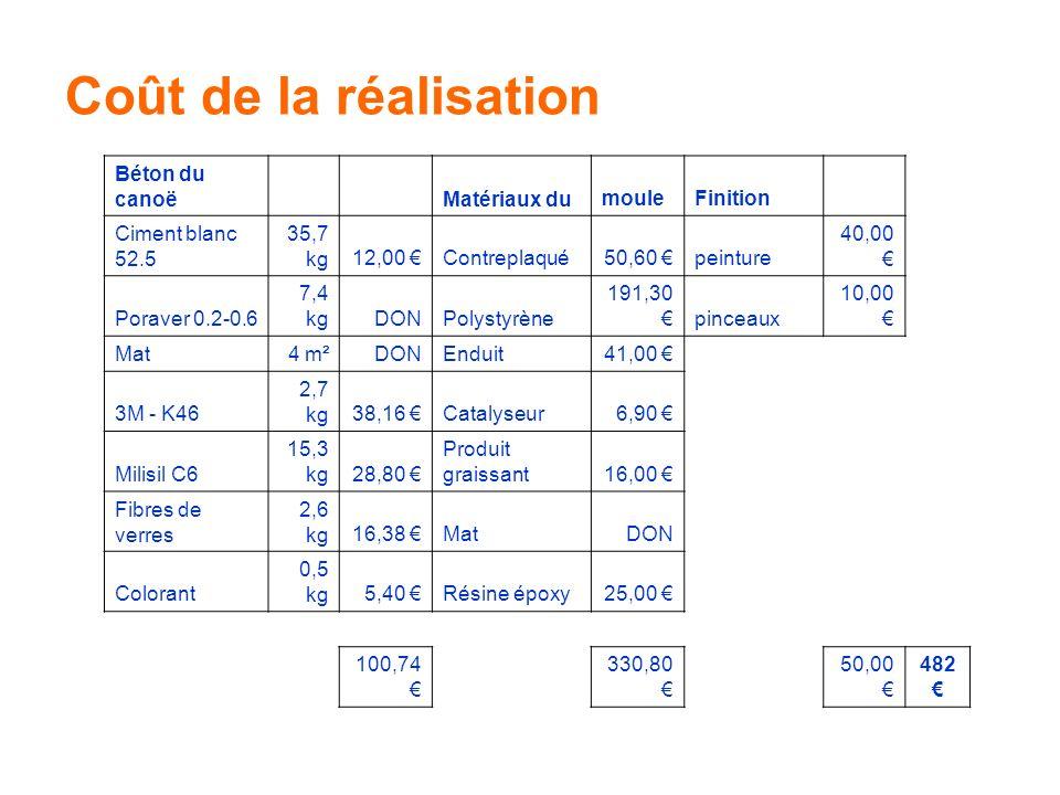Coût de la réalisation Béton du canoë Matériaux du moule Finition