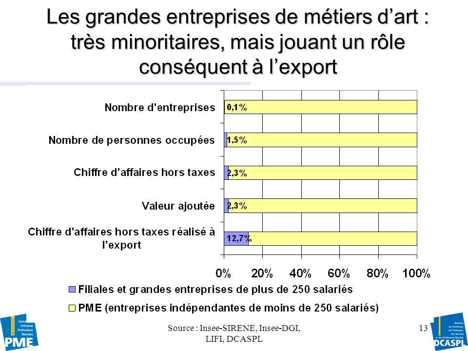 Source : Insee-SIRENE, Insee-DGI, LIFI, DCASPL