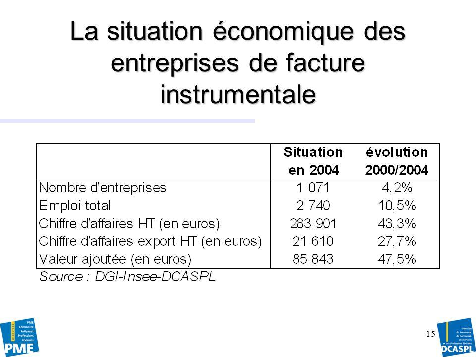 La situation économique des entreprises de facture instrumentale