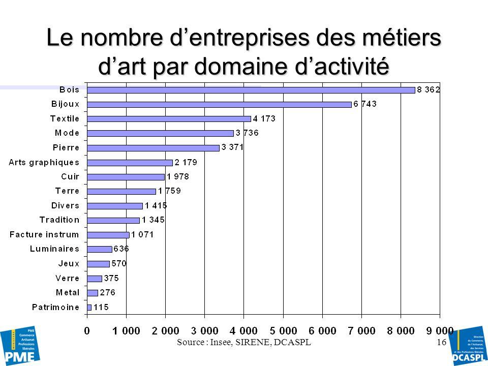 Le nombre d'entreprises des métiers d'art par domaine d'activité