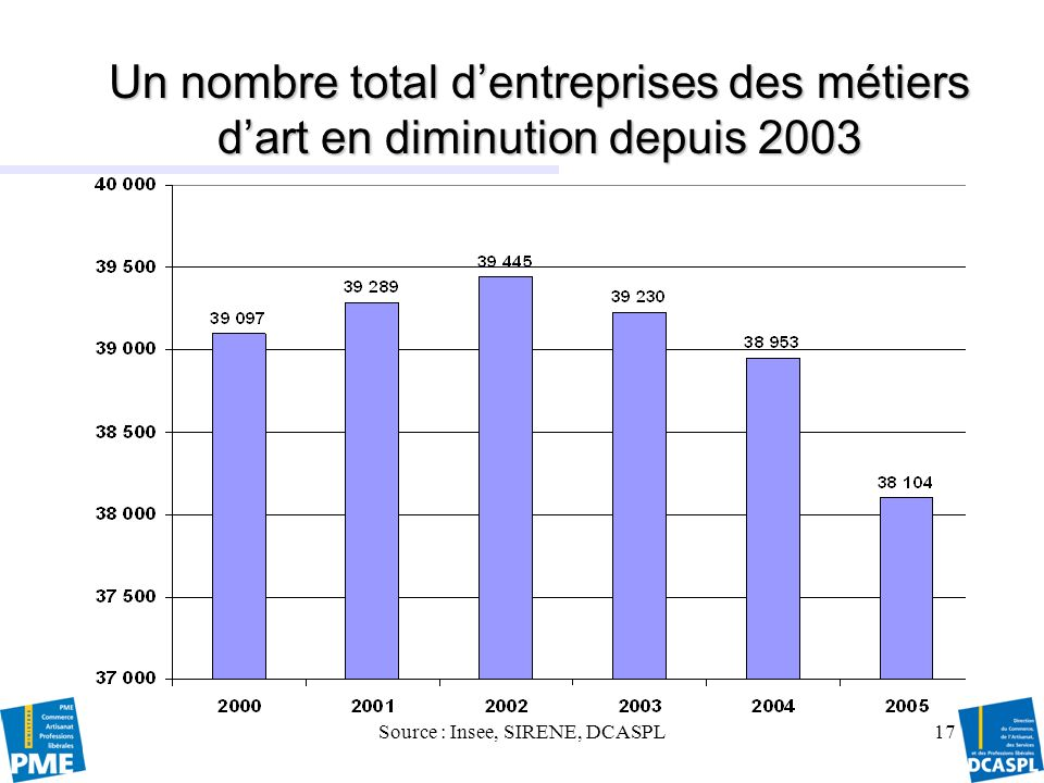 Source : Insee, SIRENE, DCASPL
