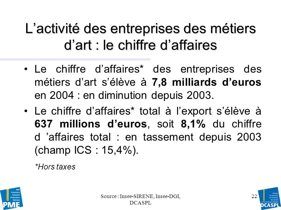 L'activité des entreprises des métiers d'art : le chiffre d'affaires
