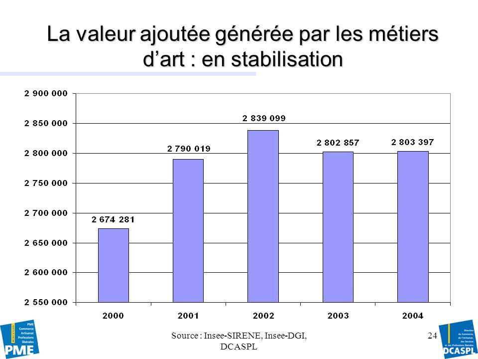 La valeur ajoutée générée par les métiers d'art : en stabilisation