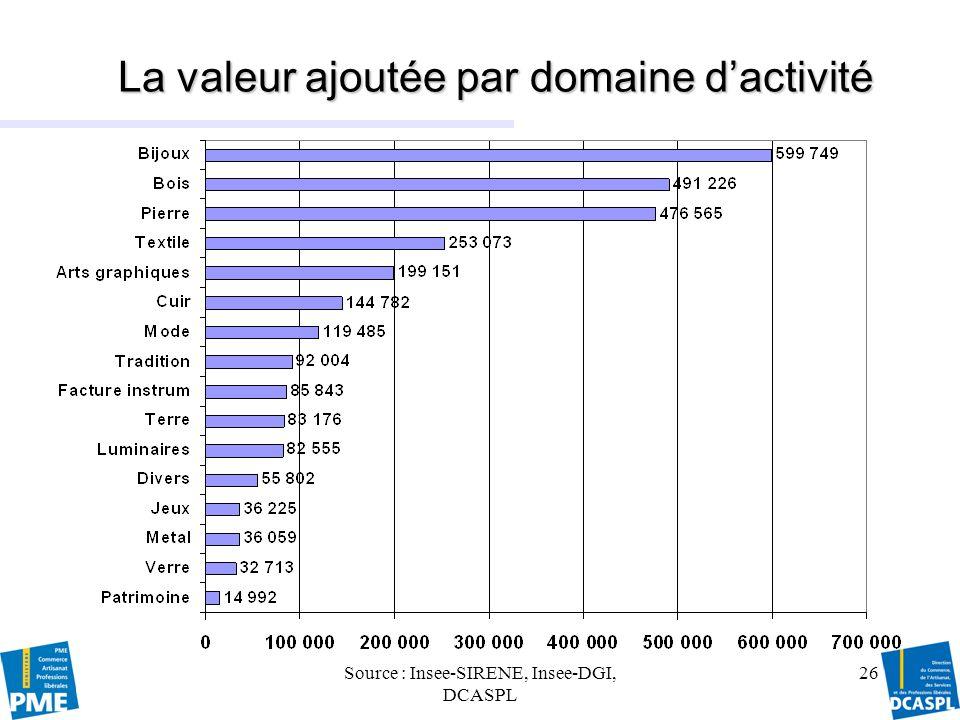 La valeur ajoutée par domaine d'activité
