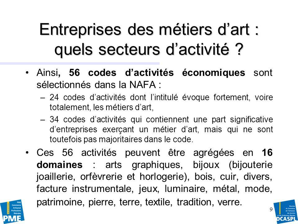 Entreprises des métiers d'art : quels secteurs d'activité