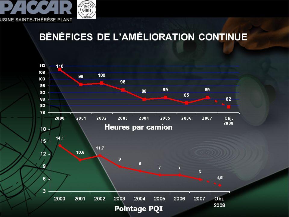 BÉNÉFICES DE L'AMÉLIORATION CONTINUE