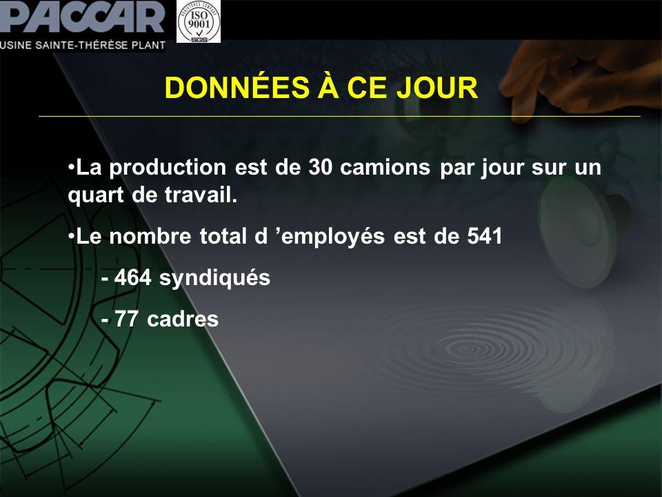 DONNÉES À CE JOUR La production est de 30 camions par jour sur un quart de travail. Le nombre total d 'employés est de 541.