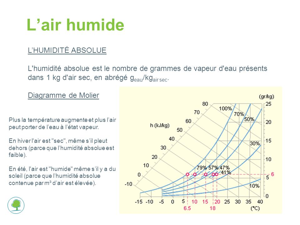L'air humide L'HUMIDITÉ ABSOLUE