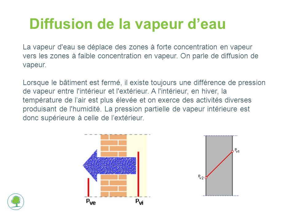 Diffusion de la vapeur d'eau