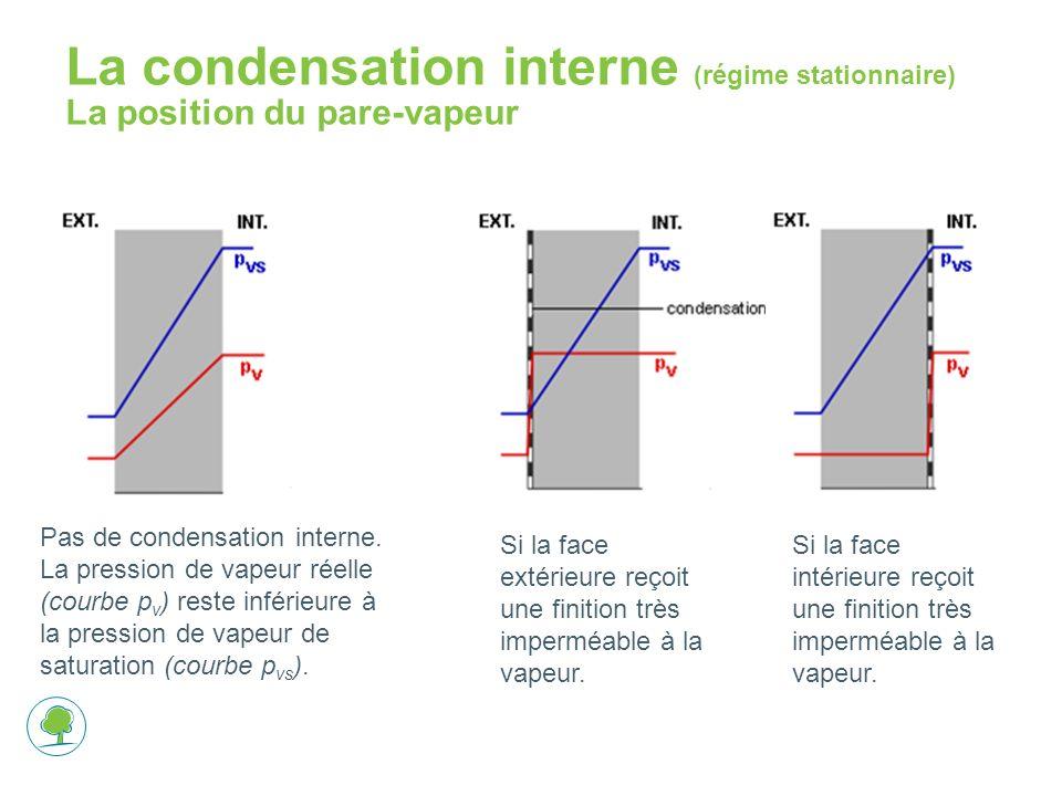 La condensation interne (régime stationnaire) La position du pare-vapeur