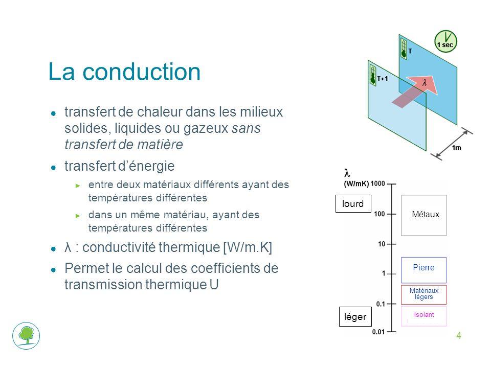 La conduction transfert de chaleur dans les milieux solides, liquides ou gazeux sans transfert de matière.