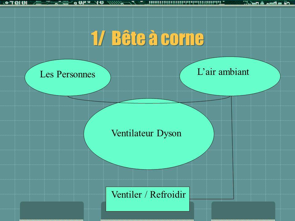 1/ Bête à corne L'air ambiant Les Personnes Ventilateur Dyson