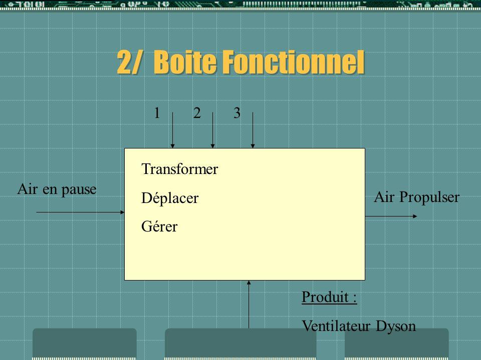 2/ Boite Fonctionnel 1 2 3 Transformer Déplacer Gérer Air en pause