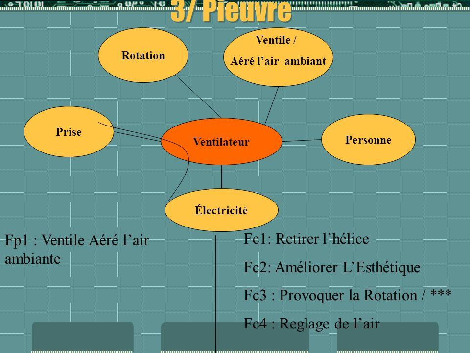 3/ Pieuvre Fc1: Retirer l'hélice Fp1 : Ventile Aéré l'air ambiante