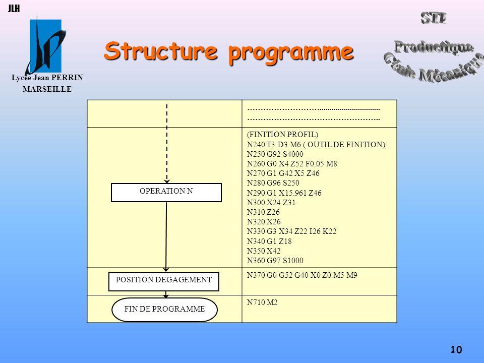 Structure programme JLH ………………………..............................
