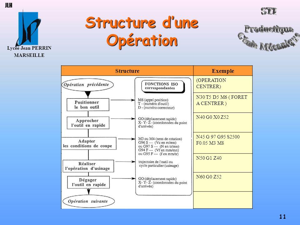Structure d'une Opération