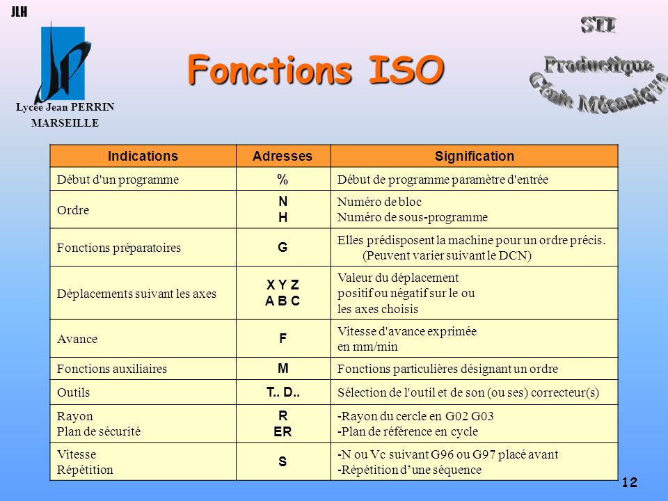 Fonctions ISO JLH Indications Adresses Signification