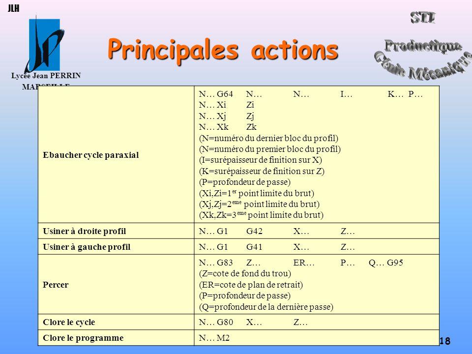 Principales actions JLH Ebaucher cycle paraxial N… G64 N… N… I… K… P…
