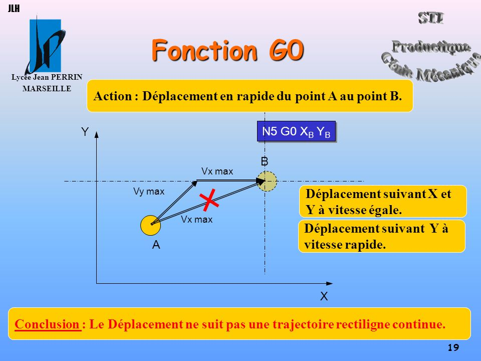 Fonction G0 Action : Déplacement en rapide du point A au point B.