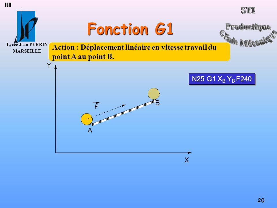 JLH Fonction G1. Action : Déplacement linéaire en vitesse travail du point A au point B. Y. N25 G1 XB YB F240.