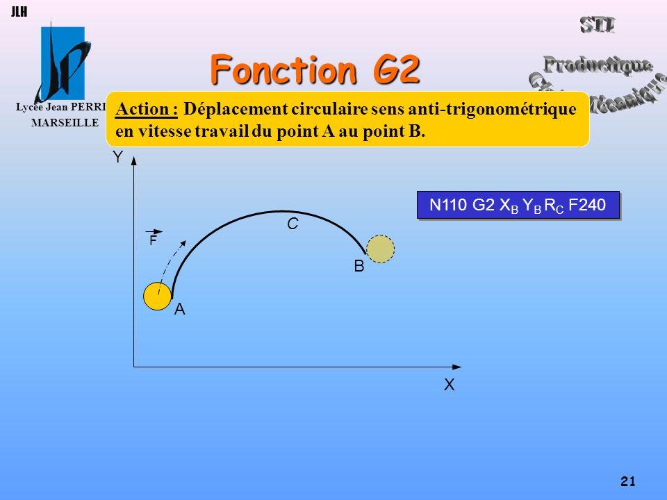 JLH Fonction G2. Action : Déplacement circulaire sens anti-trigonométrique en vitesse travail du point A au point B.