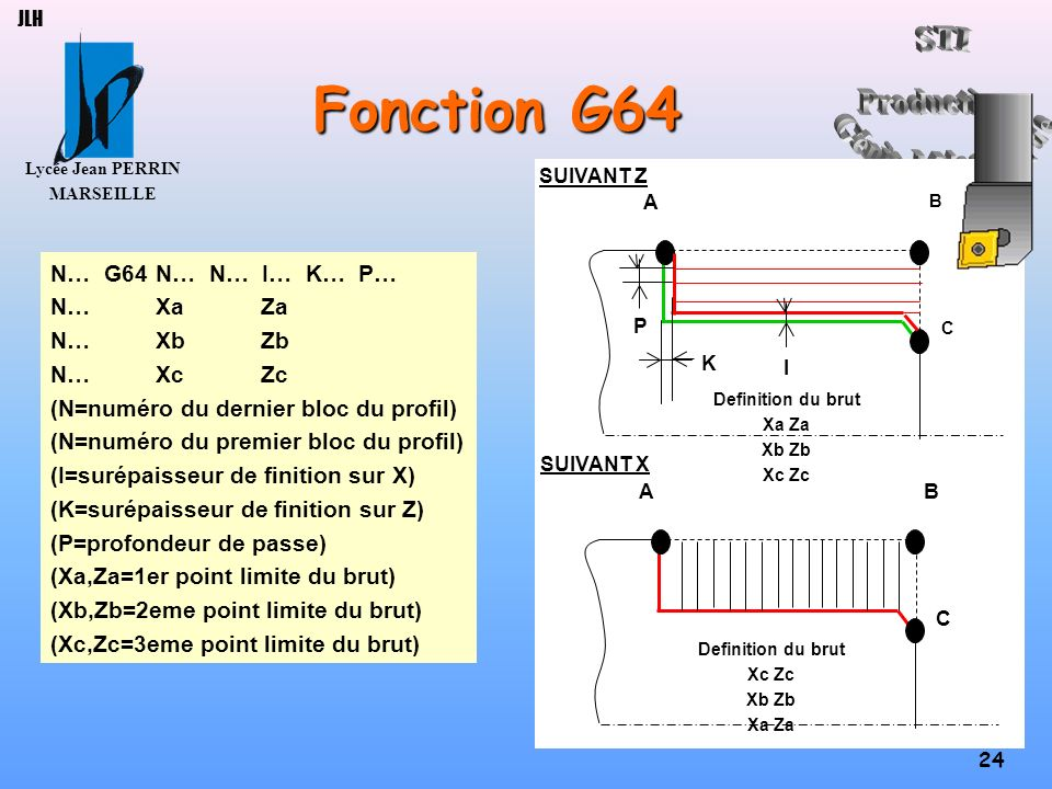 Fonction G64 N… G64 N… N… I… K… P… N… Xa Za N… Xb Zb N… Xc Zc