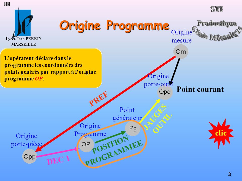 Origine Programme Point courant PREF JAUGES OUTIL clic