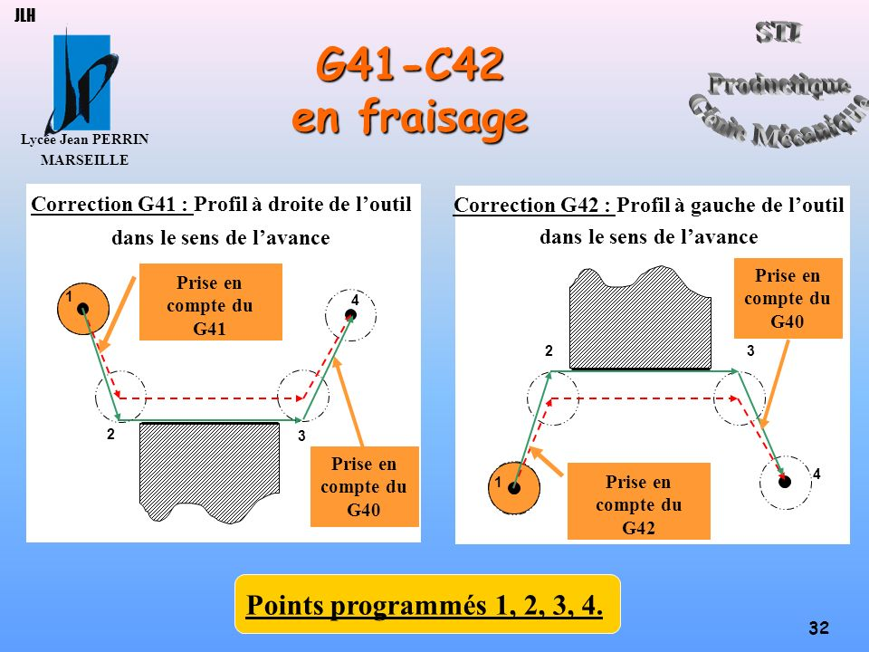 G41-C42 en fraisage Points programmés 1, 2, 3, 4.