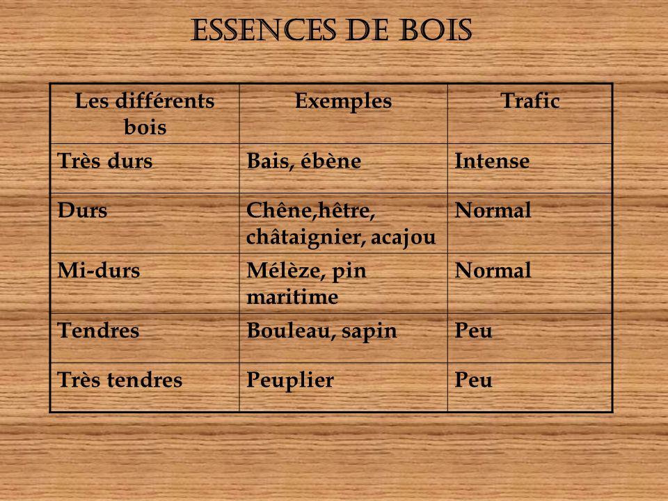 ESSENCES DE BOIS Les différents bois Exemples Trafic Très durs