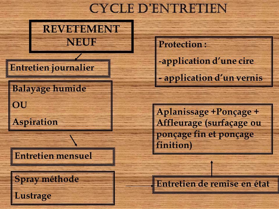 CYCLE D'ENTRETIEN REVETEMENT NEUF Protection : application d'une cire
