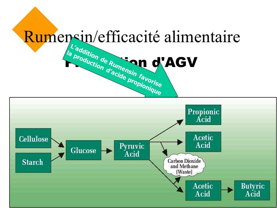 Rumensin/efficacité alimentaire