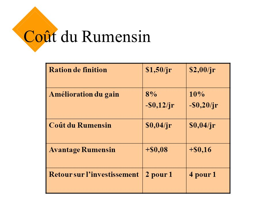 Coût du Rumensin Ration de finition $1,50/jr $2,00/jr