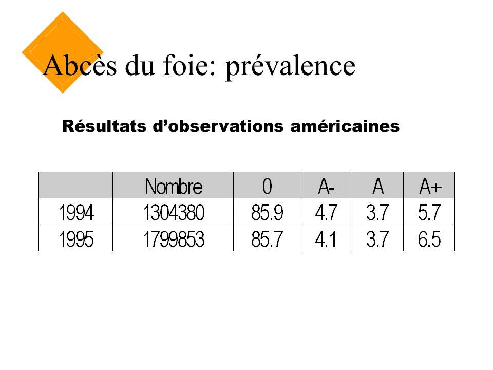 Abcès du foie: prévalence