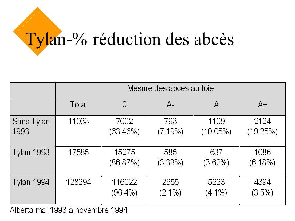Tylan-% réduction des abcès