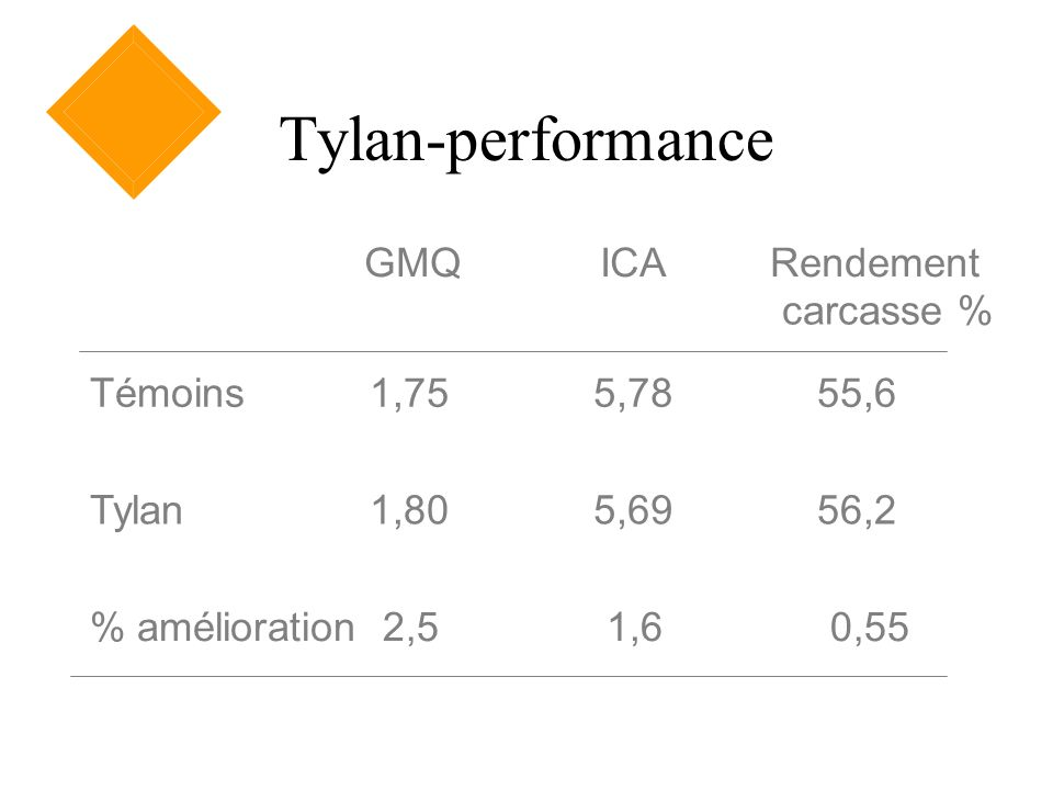 Tylan-performance GMQ ICA Rendement carcasse % Témoins 1,75 5,78 55,6
