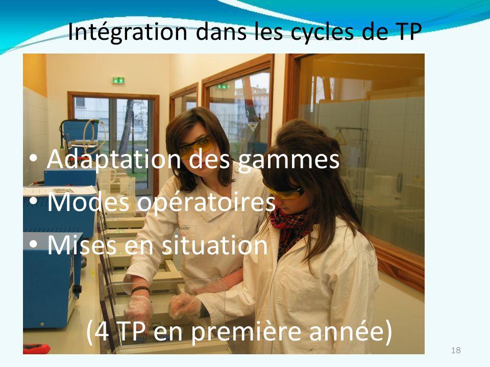 Intégration dans les cycles de TP