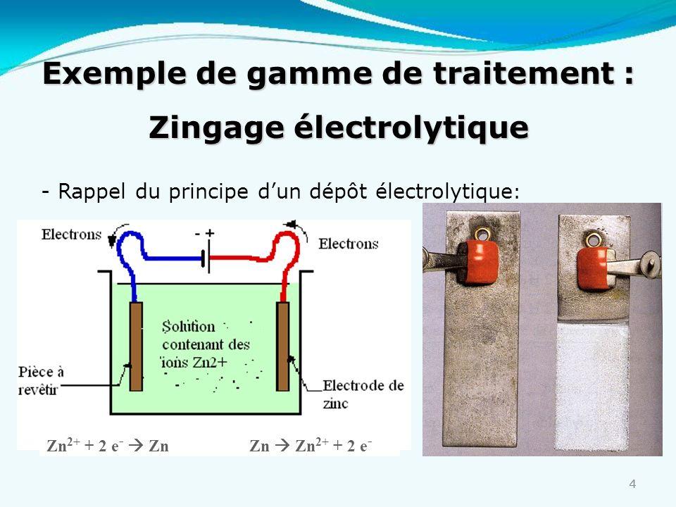 Exemple de gamme de traitement : Zingage électrolytique
