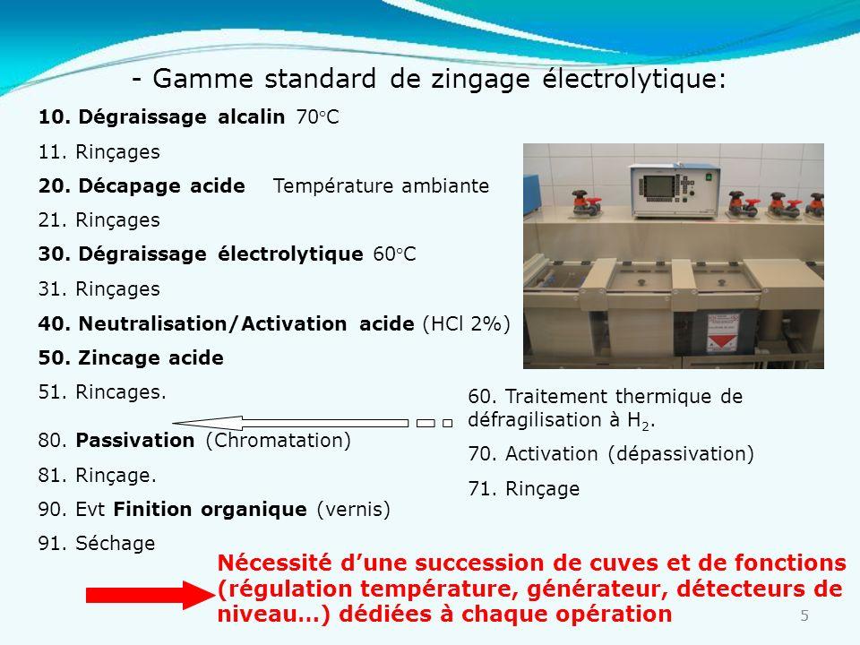 - Gamme standard de zingage électrolytique:
