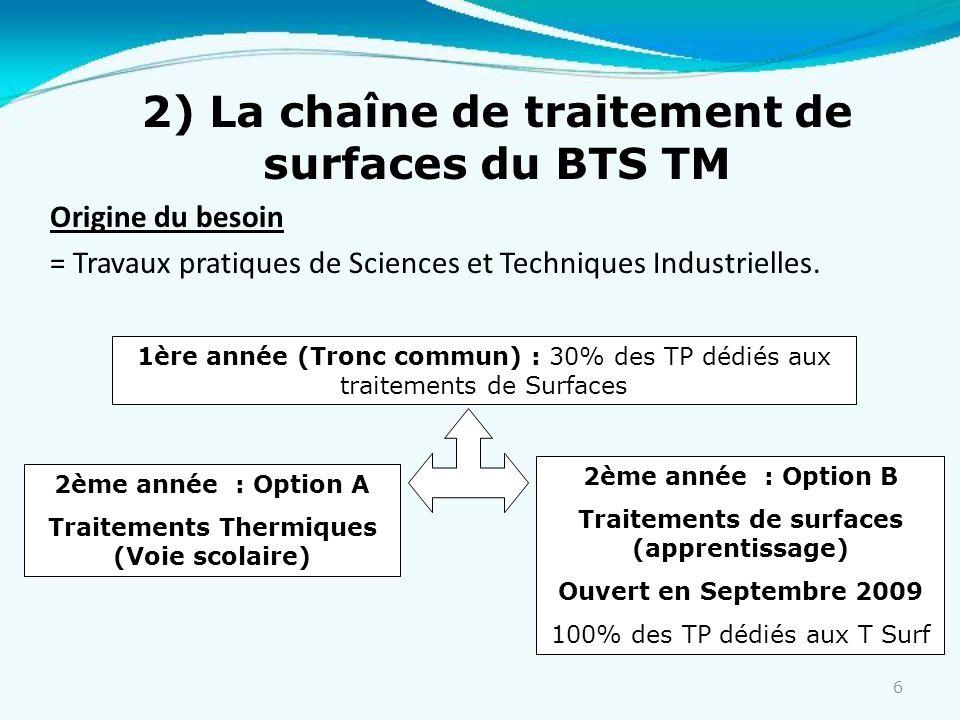 2) La chaîne de traitement de surfaces du BTS TM