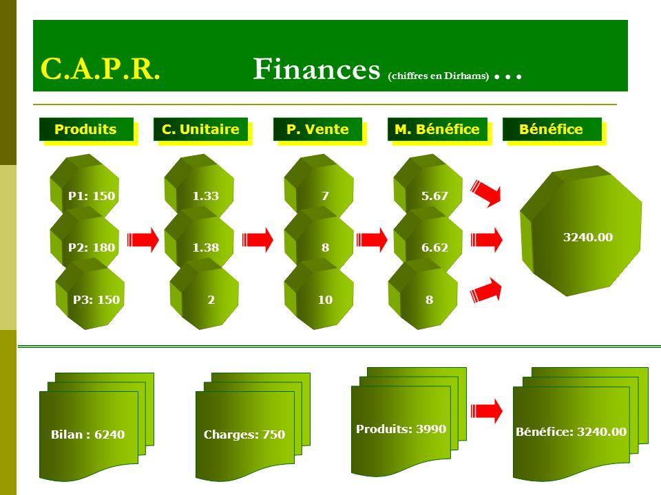 C.A.P.R. Finances (chiffres en Dirhams) …