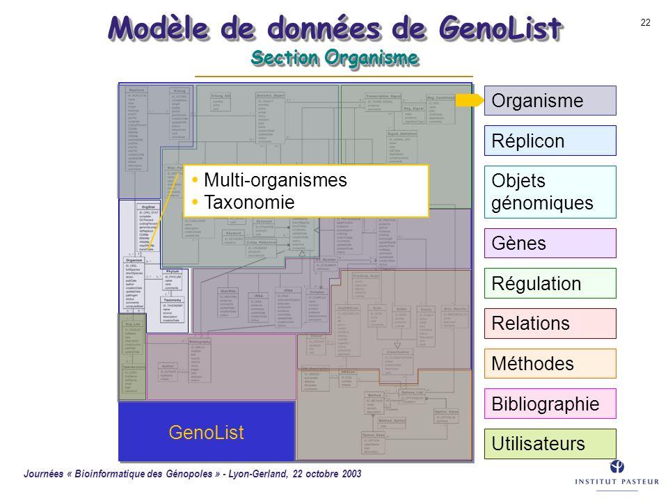 Modèle de données de GenoList Section Organisme