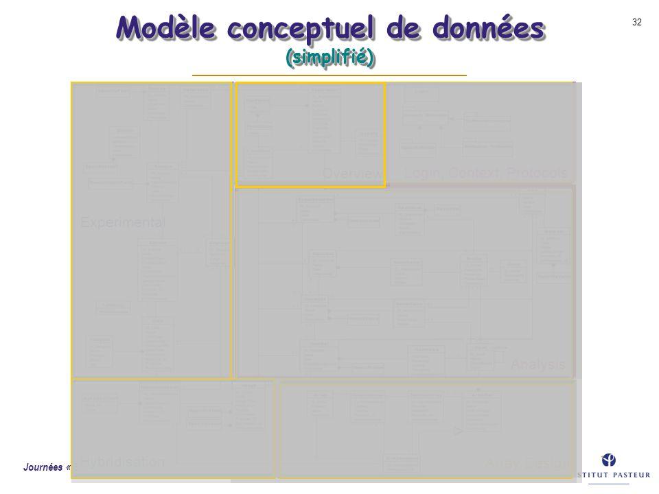 Modèle conceptuel de données (simplifié)