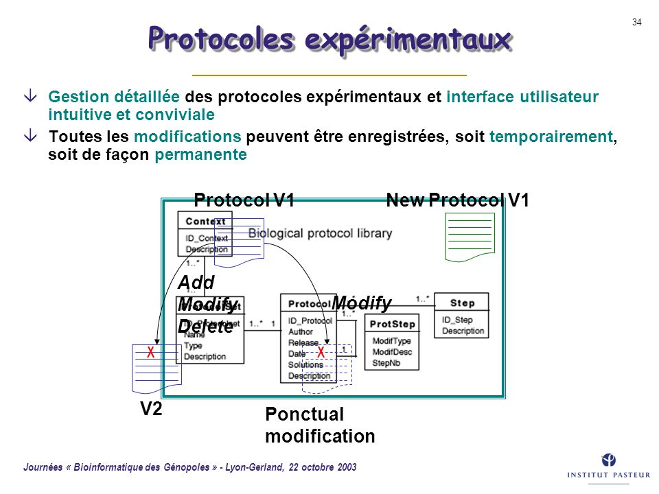 Protocoles expérimentaux