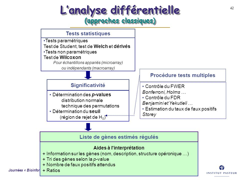 L'analyse différentielle (approches classiques)