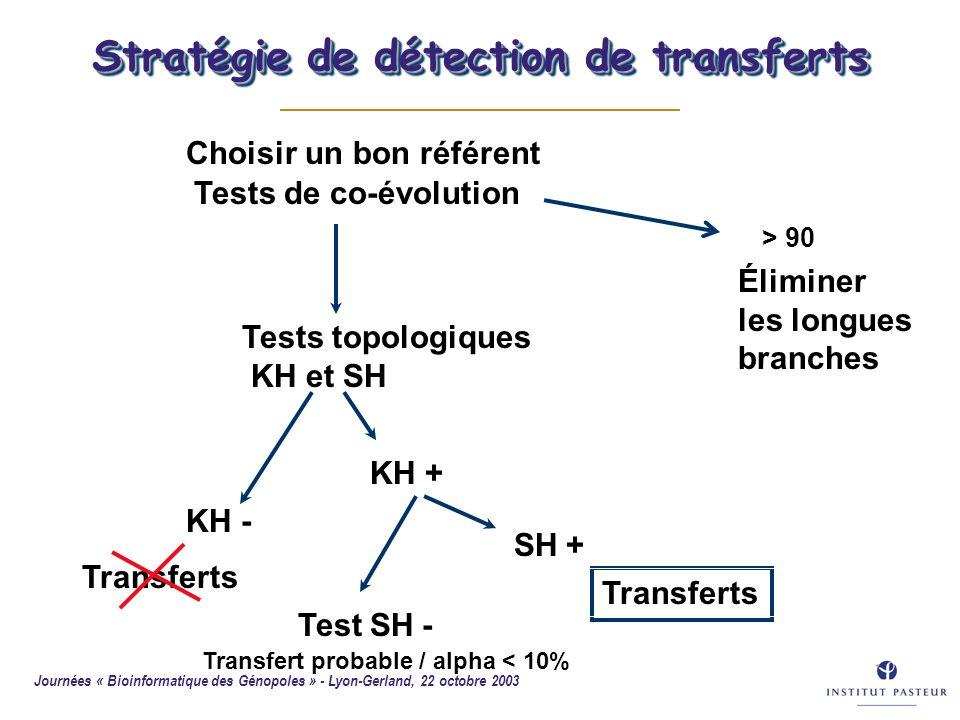 Stratégie de détection de transferts